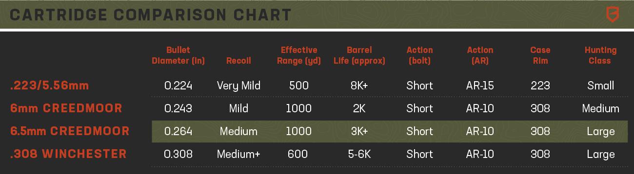 6 5mm Creedmoor rifle breakdown – the best new caliber? – Brace Built